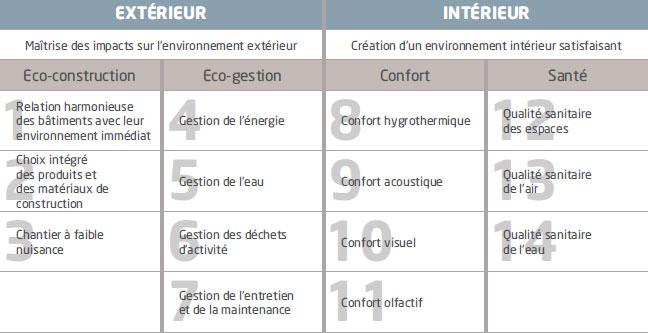 14 cibles de référence de la démarche HQE®