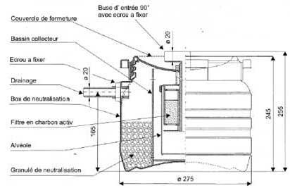 Chaudière à condensation évacuation des condensats