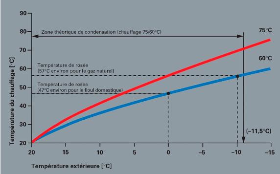 graphique surdimensionnement