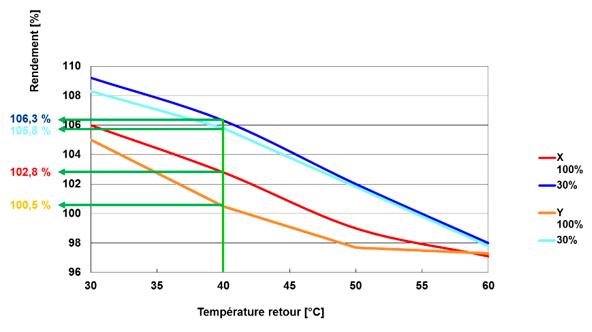 incidence du pincement thermique
