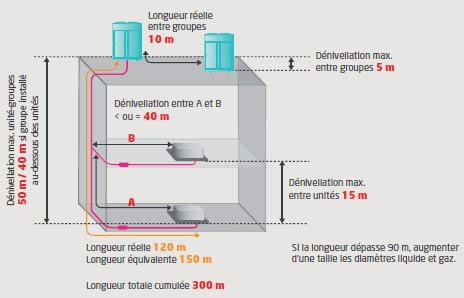Longueur de tubes admissibles