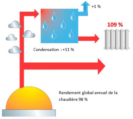 Principe de la condensation d'une chaudière