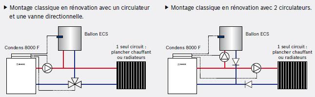 chauffage gaz condensation dans le r sidentiel le chauffage gaz condensation. Black Bedroom Furniture Sets. Home Design Ideas