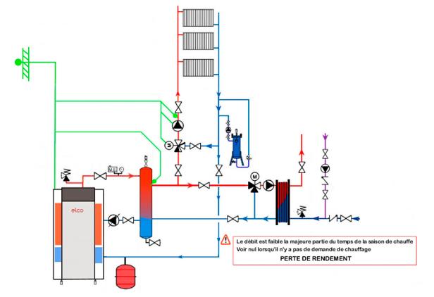 Schéma technique avec une chaudière à condensation à 3 piquages
