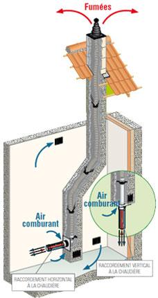 Schema evacuation chaudiere condensation