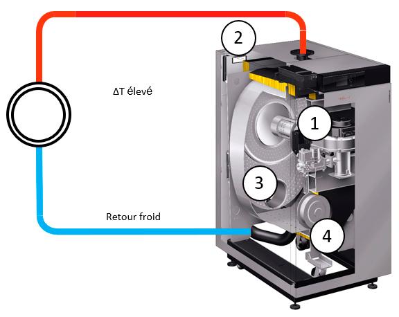 Schéma de principe d'une chaudière à condensation