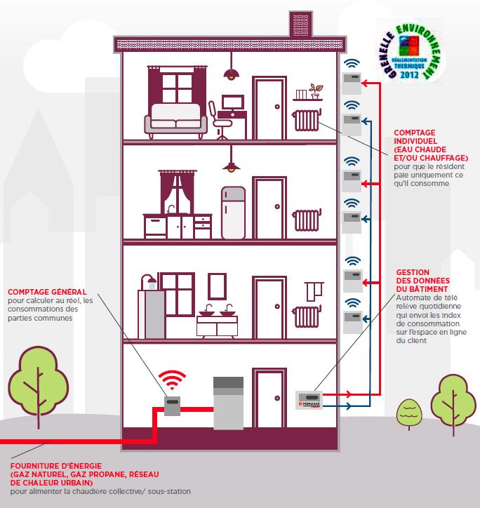 Principe d'une solution de gestion énergétique dans un immeuble collectif