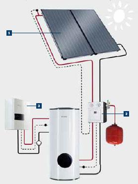 Programmateur chauffage electrique 1 zone noisy le grand for Piscine sarcelles