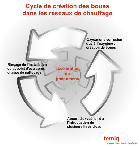 Cycle de création des boues - temiq