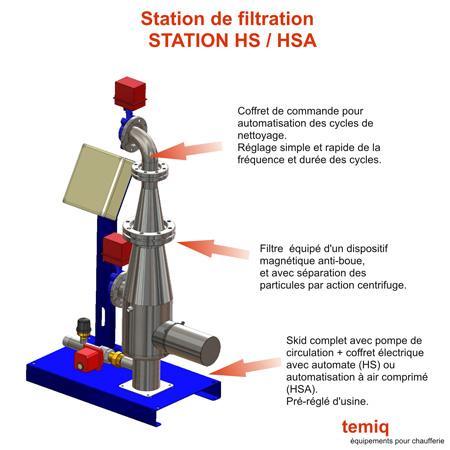 Station de filtration HS