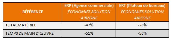 Tableau économies Airzone