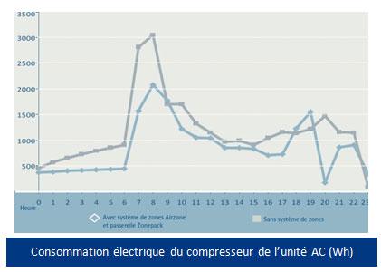 Economies d'énergie électrique