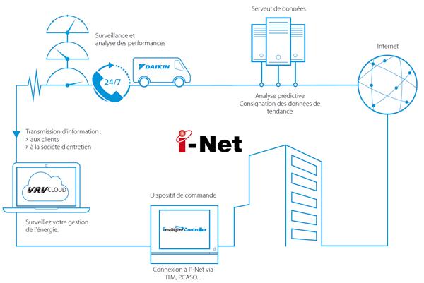système i-Net Daikin