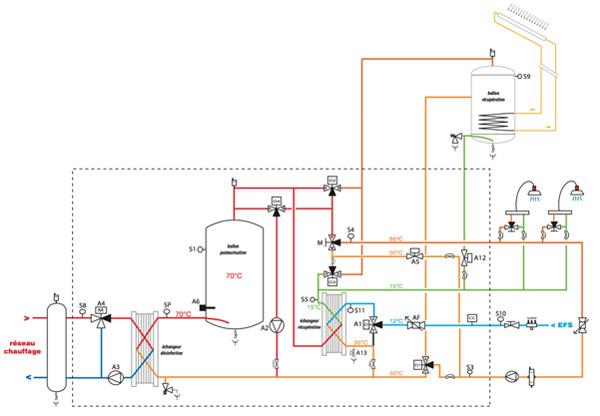 PASTORCLEAN Production instantanée avec récupération d'énergie