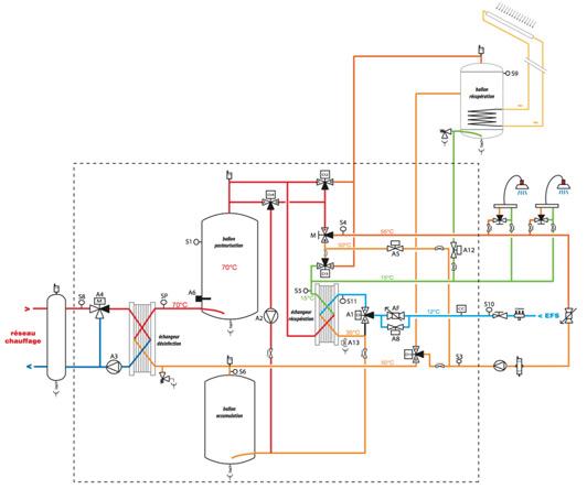 PASTORCLEAN Production semi-instantanée avec récupération d'énergie