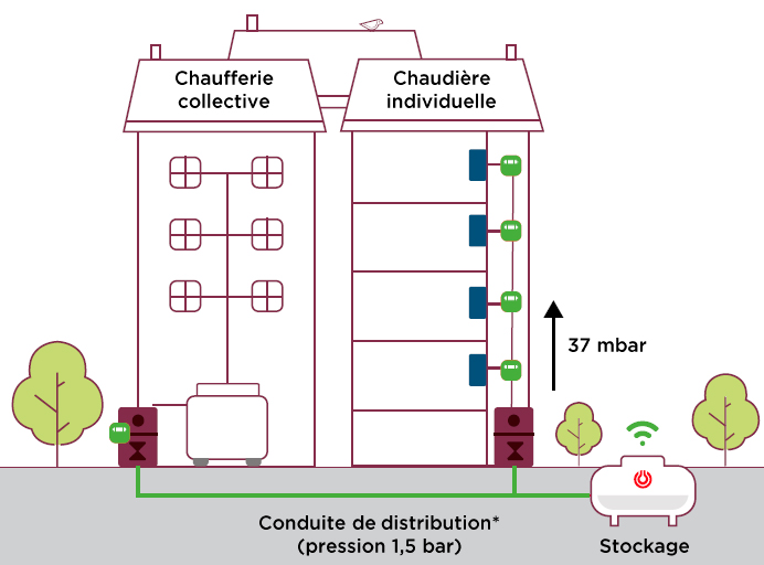 Solution biopropane pour maison individuelle