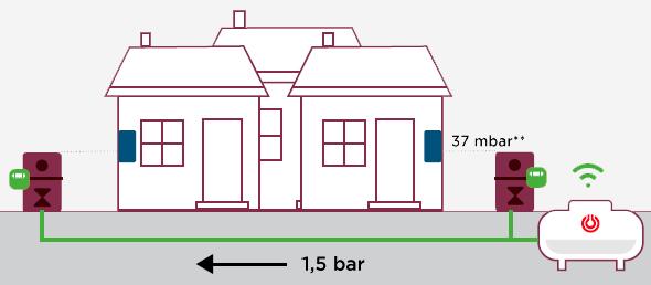 Solution biopropane pour maison individuelle