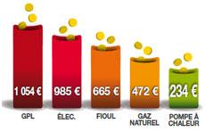 Comparatif des dépenses de chauffage annuelles