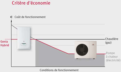 Prise en compte du coût de l'énergie de chaque générateur
