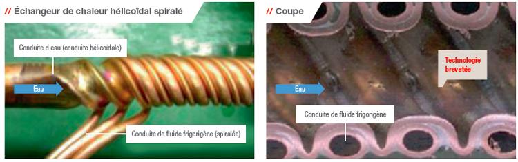 refroidisseur à gaz enroulé en hélice et spiralé conçu par Mitsubishi