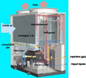 Fonctionnement d'une pompe à chaleur gaz