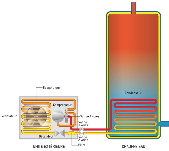 Chauffe eau thermodynamique le guide technique - Chauffe eau ne fonctionne pas en automatique ...