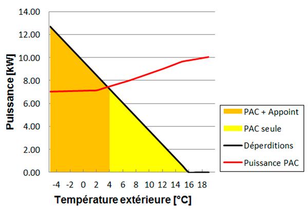 Graphique pour dimensionner la PAC hybride