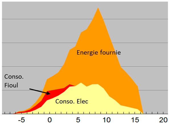 Graphique énergie fournie