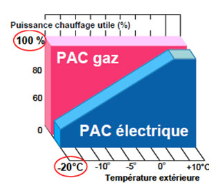 Graph PAC élec PAC gaz