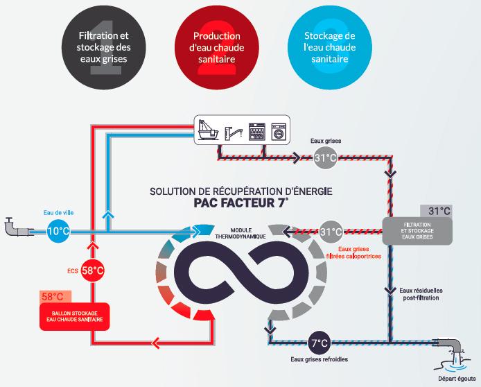 système PAC Facteur 7®