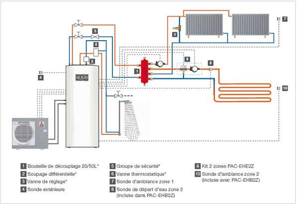 chauffage plancher chauffant + radiateur