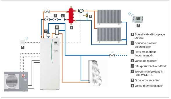 Sch mas types des diff rents syst mes de chauffage - Differents types de ventilation ...
