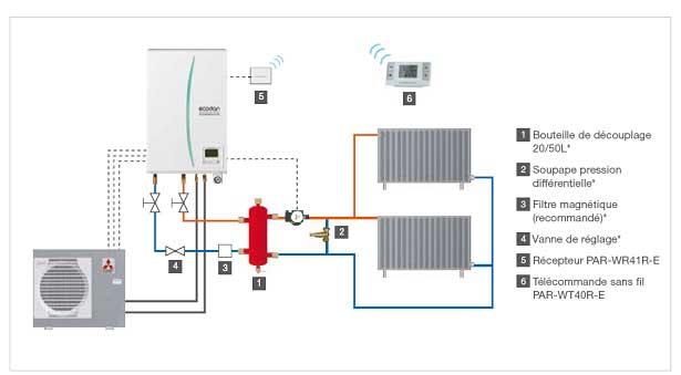 Sch mas types des diff rents syst mes de chauffage - Differents types de chauffage ...