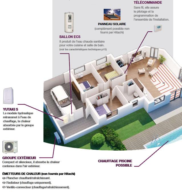 Pompe chaleur pour l habitat rt 2012 et bbc - Pompe a chaleur ou chaudiere a condensation ...