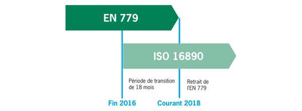Chronologie ISO 16890