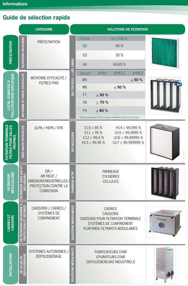 Guide de sélection des filtres