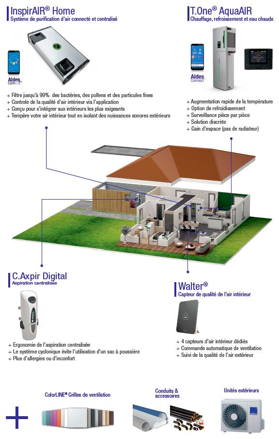 Solution QAI résidentiel