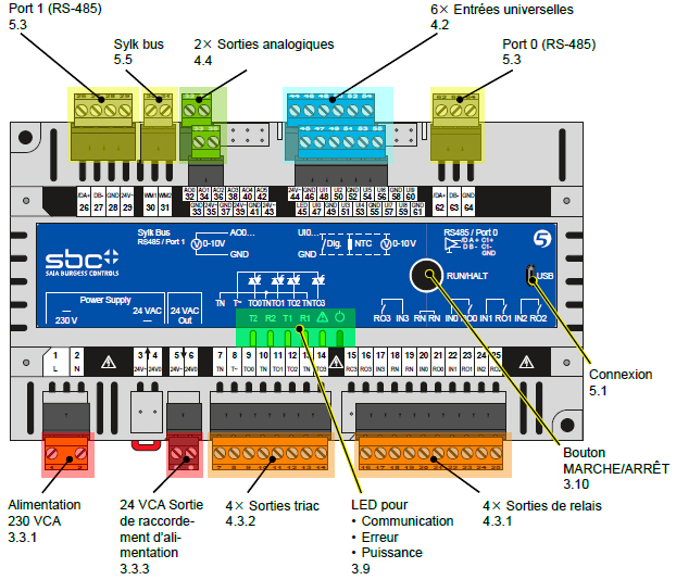 interfaces série S-Bus