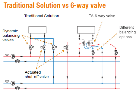 Traditional Solution vs 6 way valve