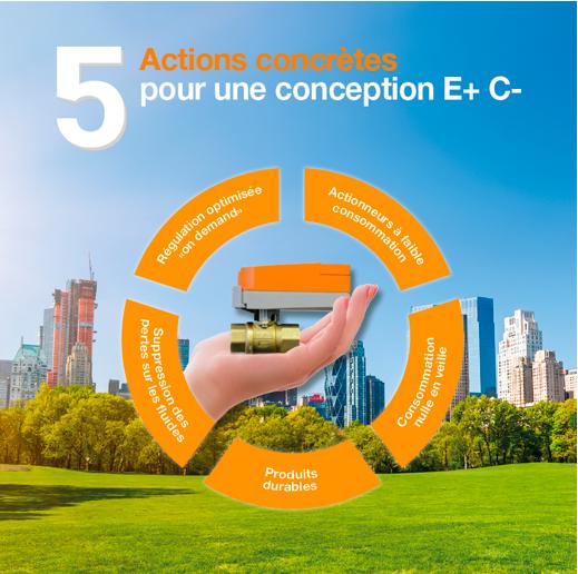5 actions concrètes pour une conception compatible avec le label E+C-
