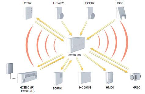 Système Honeywell