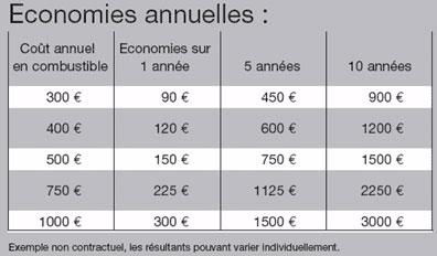 Economies annuelles