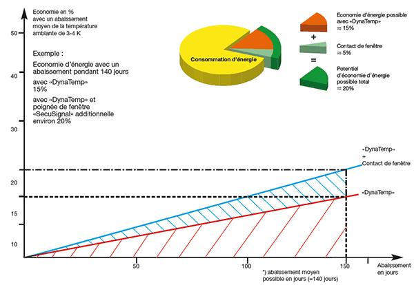 Economies d'énergie de 15% et 20% avec Dynatemp