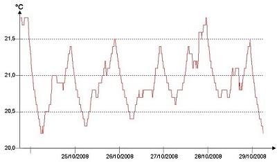 Exemple d'enregistrement de températures ambiantes perturbées par les apports gratuits