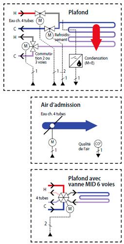 régulation quantité air frais
