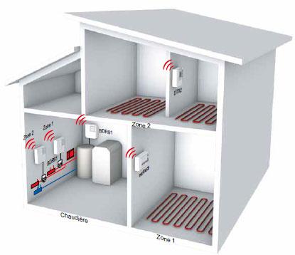 Système 2 zones Honeywell