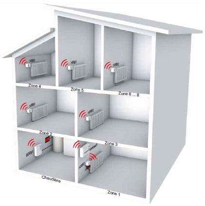 Système multizones Honeywell