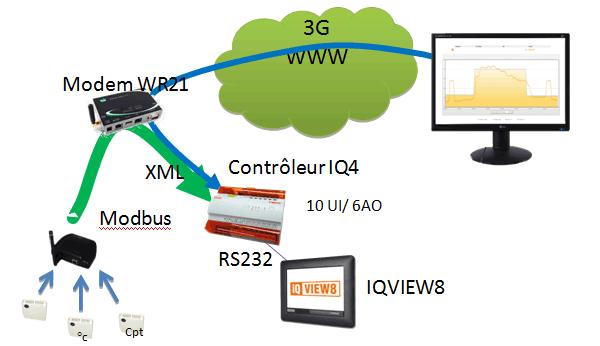 superviseur distant et affichage local graphique IQViews8