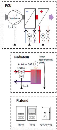 Exemple de modèle d'application HVCA