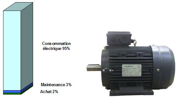 Consommation électrique d'un moteur